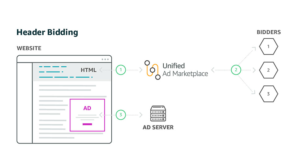 Header Bidding 101 and Unified Ad Marketplace